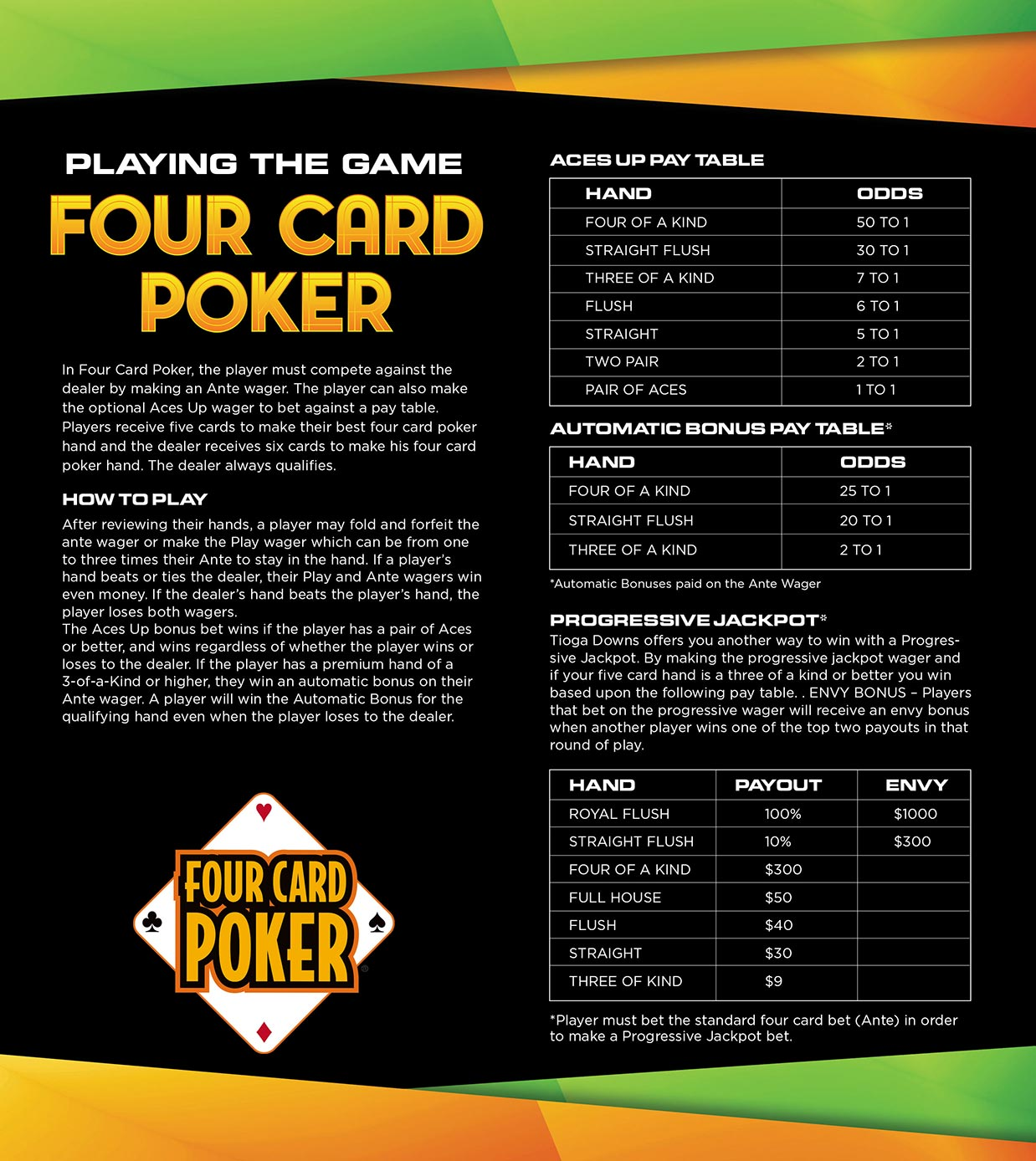 Four Card Poker Playing Guide